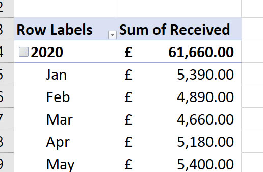 Date Grouping Month Order Pivot Table Excel