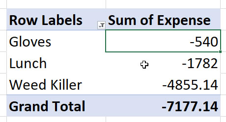 Negative values in a Pivot Table